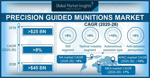 Precision Guided Munition Market