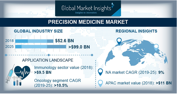 U.S. Precision Medicine Market, By Technology, 2018 & 2025 (USD Million)
