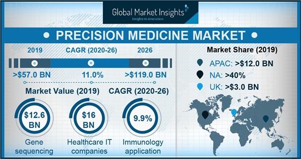 Precision Medicine Market