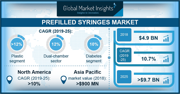 U.S. Prefilled Syringes Market Size, By Type, 2018 & 2025 (USD Million)