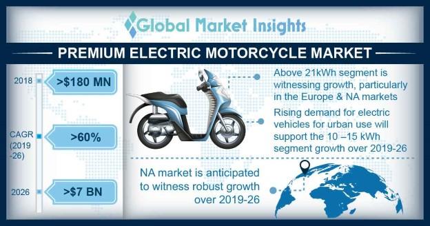Premium Electric Motorcycle Market
