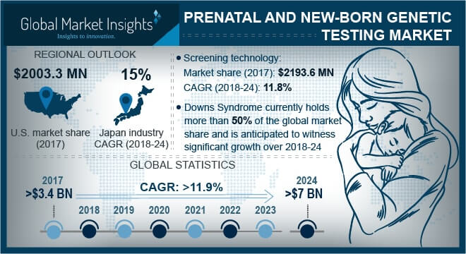 U.S. Prenatal and New-born Genetic Testing Market, By Technology, 2013 – 2024 (USD Million)