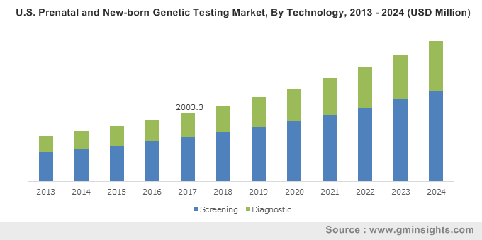 Prenatal and New-born Genetic Testing Market
