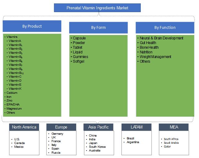 Prenatal Vitamin Ingredients Market