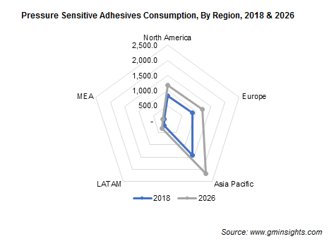 Pressure Sensitive Adhesives Consumption By Region
