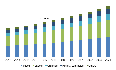 U.S. Pressure Sensitive Adhesives Market Size, by Product, 2013 – 2024 (USD Million)