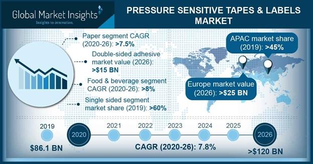 Pressure Sensitive Tapes & Labels Market Outlook