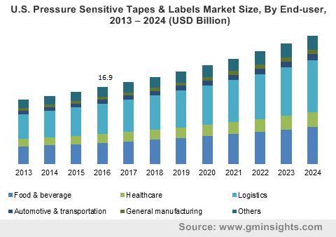U.S. Pressure Sensitive Tapes & Labels Market Size, By End-user, 2013 – 2024 (USD Billion)