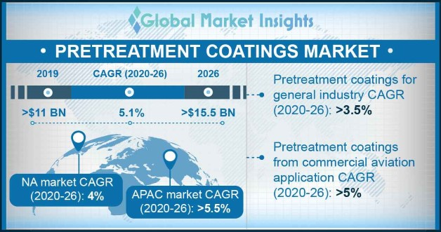 U.S. Pretreatment Coatings Market size, by end-use, 2013-2024 (USD Million)