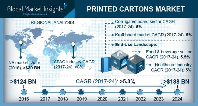 U.S. Printed Cartons market size, by end-user, 2013 - 2024 (USD Million)