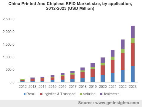 China Printed And Chipless RFID Market size, by application, 2012-2023 (USD Million)