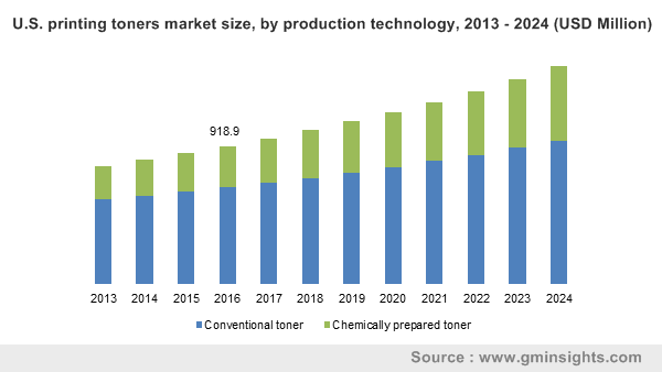 U.S. printing toners market size, by production technology, 2013 - 2024 (USD Million)