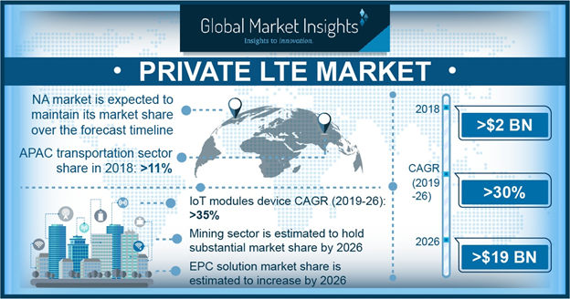 Europe Private LTE Market Revenue, By Infrastructure, 2017 & 2024 (USD Million)