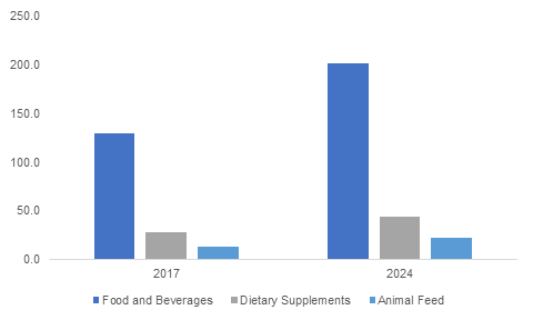 U.S. Probiotic Ingredients Market Size, By Application, 2017 & 2024, (USD Million)