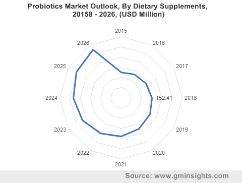Probiotics Market By Dietary Supplements