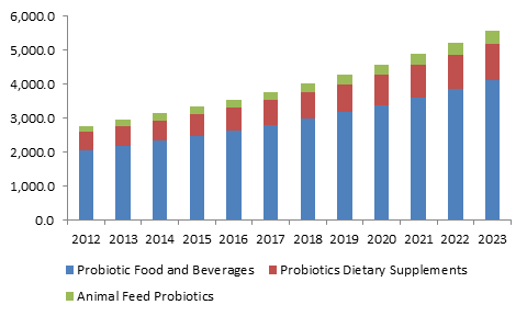 U.S.  probiotics market size, by application, 2012 - 2023 (USD Million)