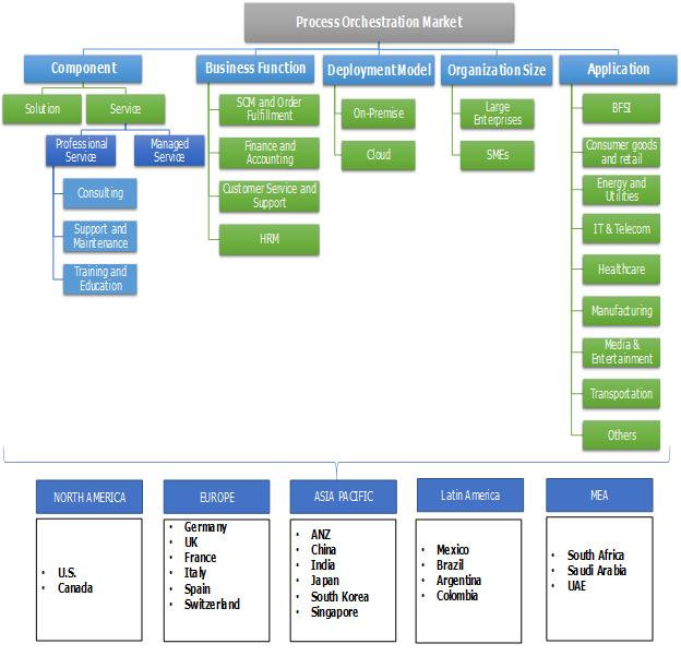 Process Orchestration Market Segmentation