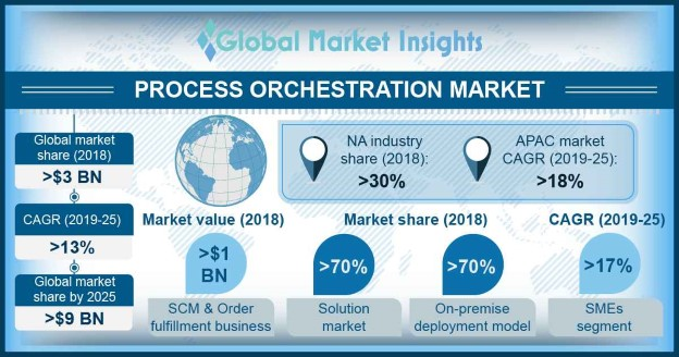 Process Orchestration Market