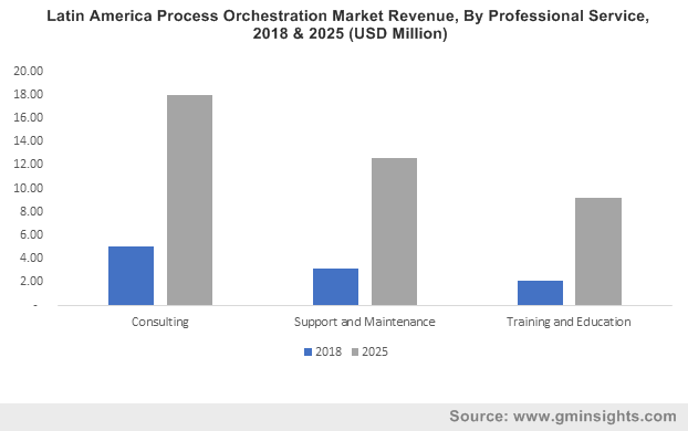 Latin America Process Orchestration Market Revenue, By Professional Service, 2018 & 2025 (USD Million)