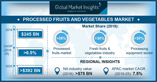 North America Processed Fruits and Vegetables Market, By Product, 2018 & 2025, (USD Million)