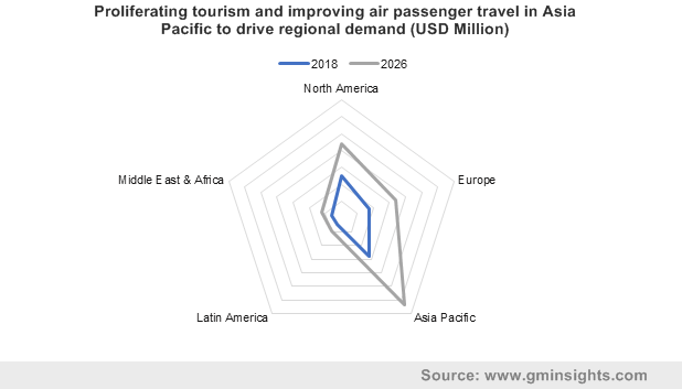 Proliferating tourism and improving air passenger travel in Asia Pacific to drive regional demand