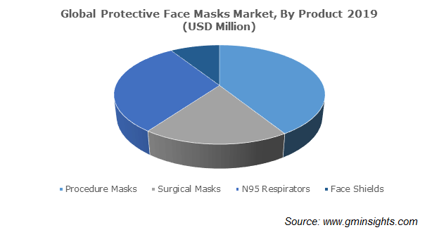 Protective Face Masks Market By Products