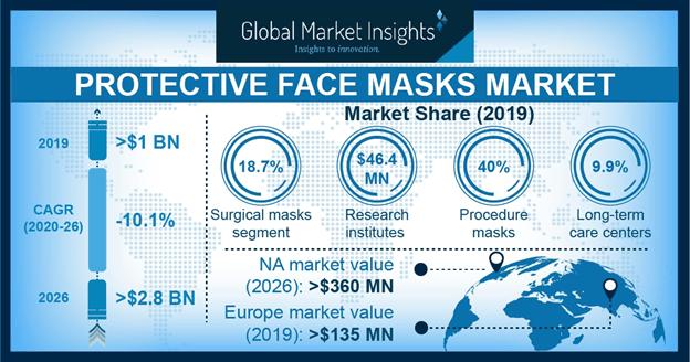 Protective Face Masks Market