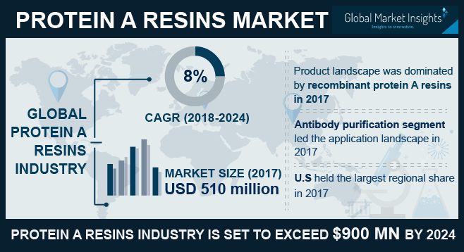 India Protein A Resins Market, By Application, 2013 – 2024 (USD Million)