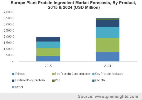 Europe Plant Protein Ingredients Market size, by product, 2013-2024 (USD Million)
