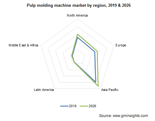 Pulp Molding Machine Market by Region