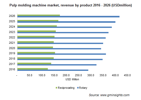 Pulp Molding Machine Market by Product