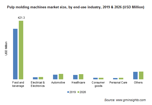 Pulp Molding Machine Market by End Use Industry