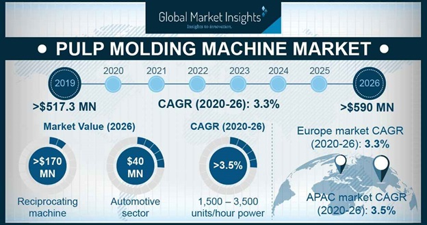 Pulp Molding Machines Market Outlook