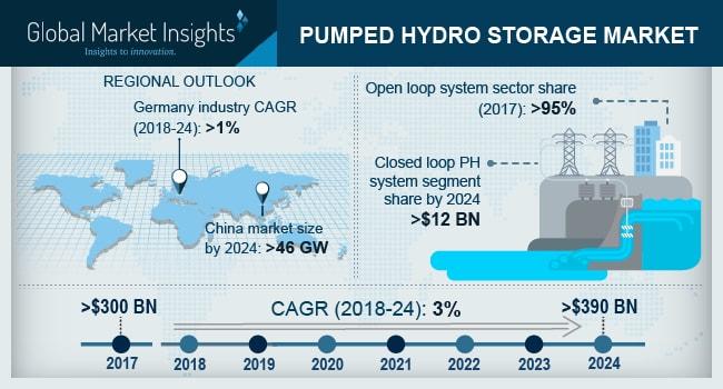 UK Pumped Hydro Storage Market Size, by System, 2017 - 2024 (USD Billion)