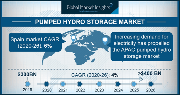 UK Pumped Hydro Storage Market Size, by System, 2017 - 2024 (USD Billion)