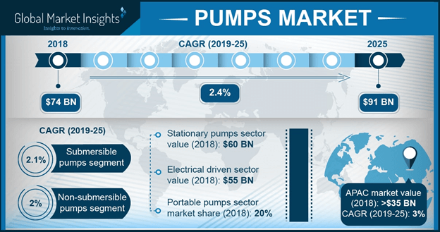 U.S. Pumps Market Share By Application, 2014 - 2025 (USD Million)