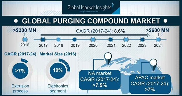 Purging Compound Market Outlook