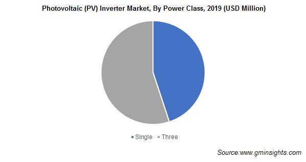 Photovoltaic (PV) Inverter Market