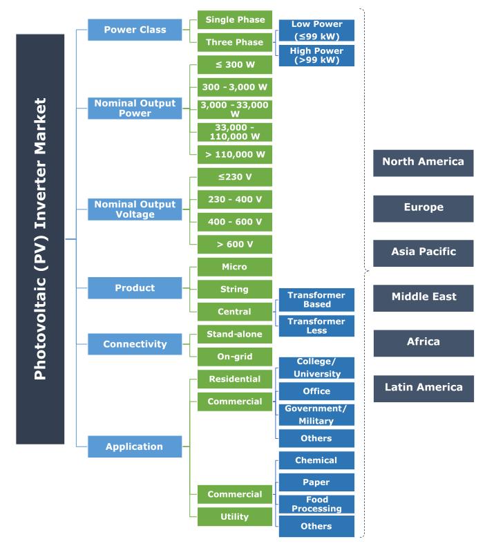 Photovoltaic (PV) Inverter Market Segmentation