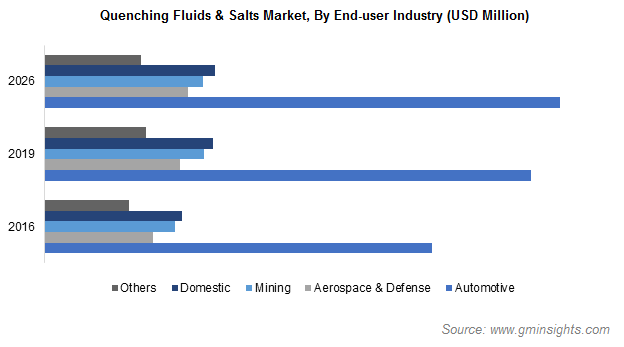 Quenching Fluids & Salts Market by End user Industry