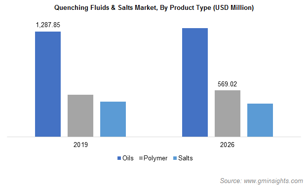 Quenching Fluids & Salts Market by Product Type