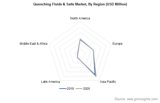 Quenching Fluids & Salts Market by Region