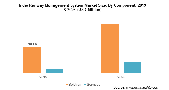 India Railway Management System Market