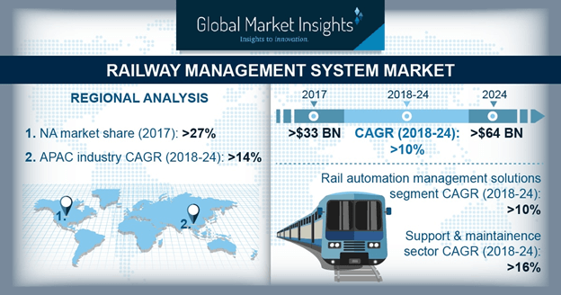 Railway Management System Market