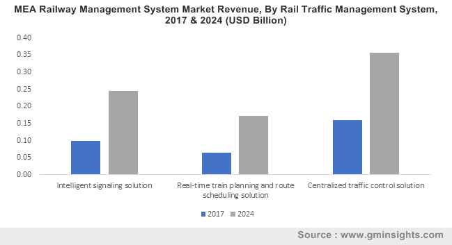 MEA Railway Management System Market Revenue, By Rail Traffic Management System, 2017 & 2024 (USD Billion)