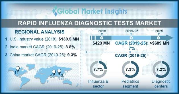 Rapid Influenza Diagnostic Tests Market