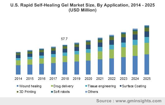 U.S. Rapid Self-Healing Gel Market Size, By Application, 2014 - 2025 (USD Million)