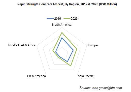 Rapid Strength Concrete Market Regional Insights