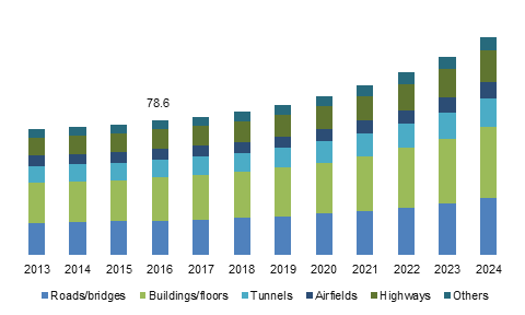 U.S. Rapid Strength Concrete Market Size, By Application, 2013 – 2024 (USD Billion)