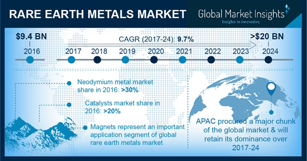U.S. Rare Earth Metals Market Share, By Application, 2013 - 2024 (USD Million)